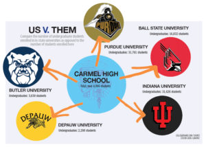 Compare the sizes of Indiana universities to Carmel High School. STEVEN CHEN / GRAPHIC